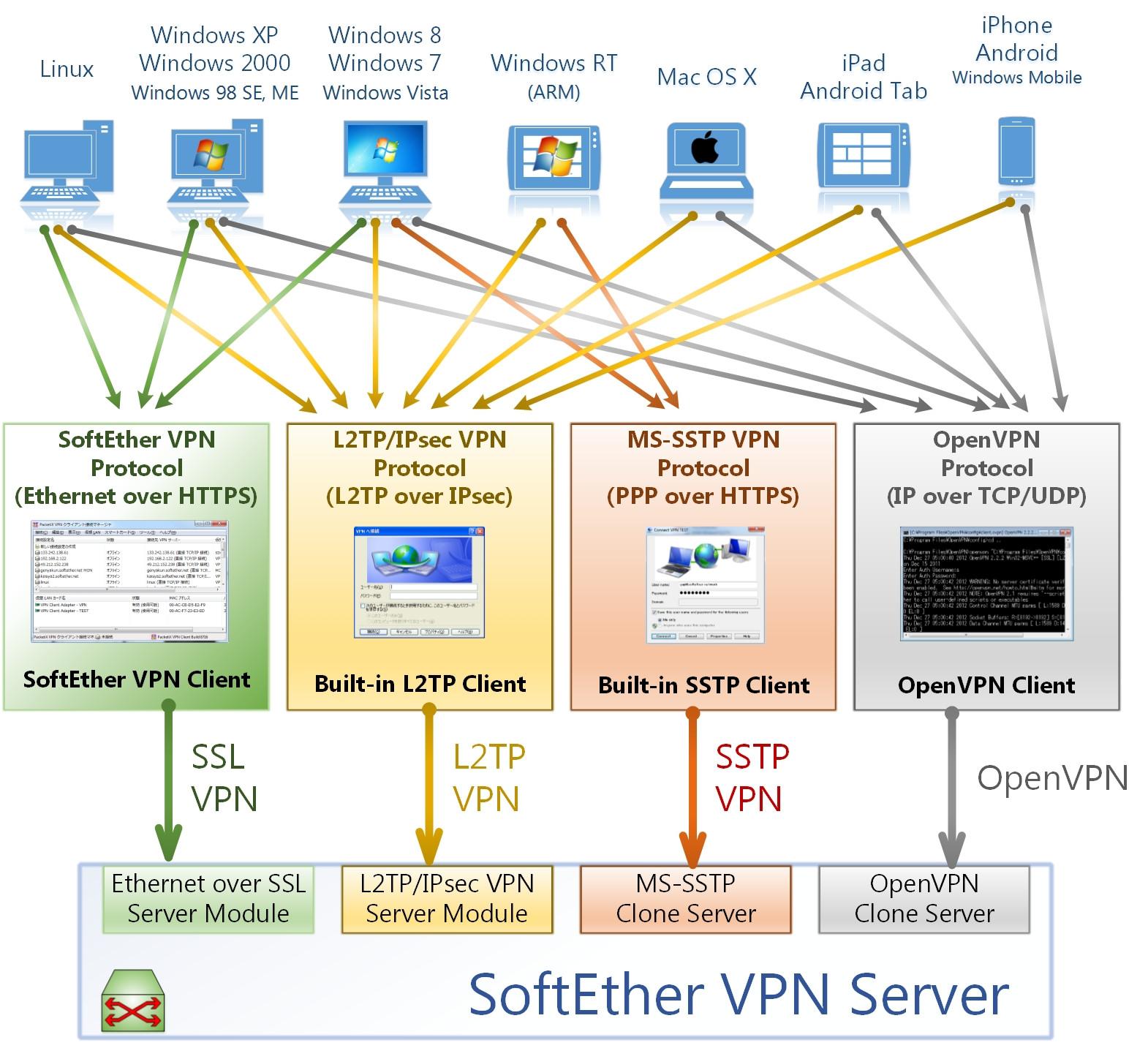 Vpn-сервер debian белая раскрутка сайта продвижение сайтов post new topic